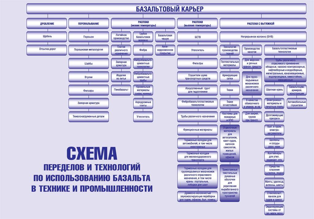 Схема переделов и технологий